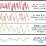 Κατάσταση ΘΗΤΑ και ΘΗΤΑ εγκεφαλικά κύματα